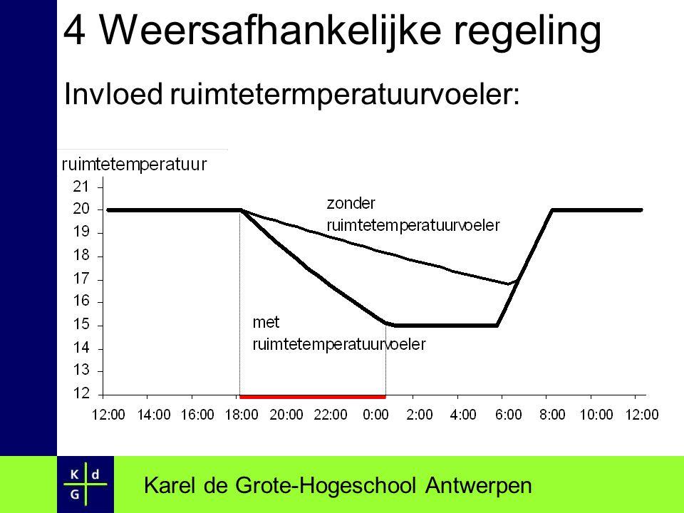 4 Weersafhankelijke regeling Invloed ruimtetermperatuurvoeler: Karel de Grote-Hogeschool Antwerpen