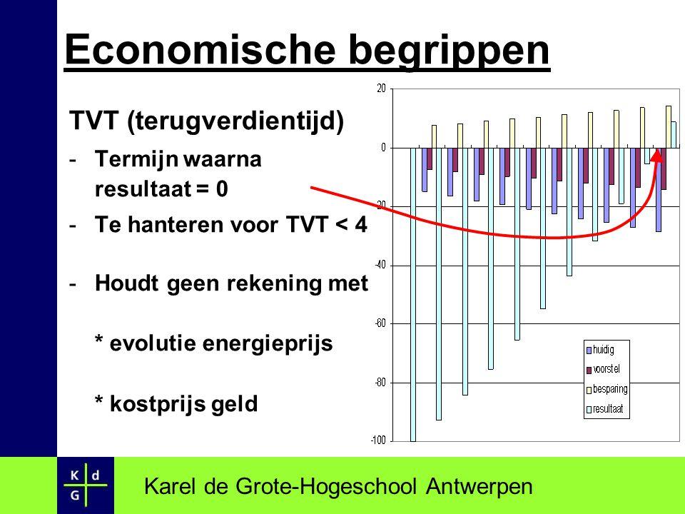 NHW (netto huidige waarde) - Prijsevolutie, rente(derving) - Elk jaar de winst actualiseren met behulp van r - r **(actualisatievoet, discontopercentage): vast te leggen rendement - Termijn ** **: beleidsbeslissing Karel de Grote-Hogeschool Antwerpen Economische begrippen
