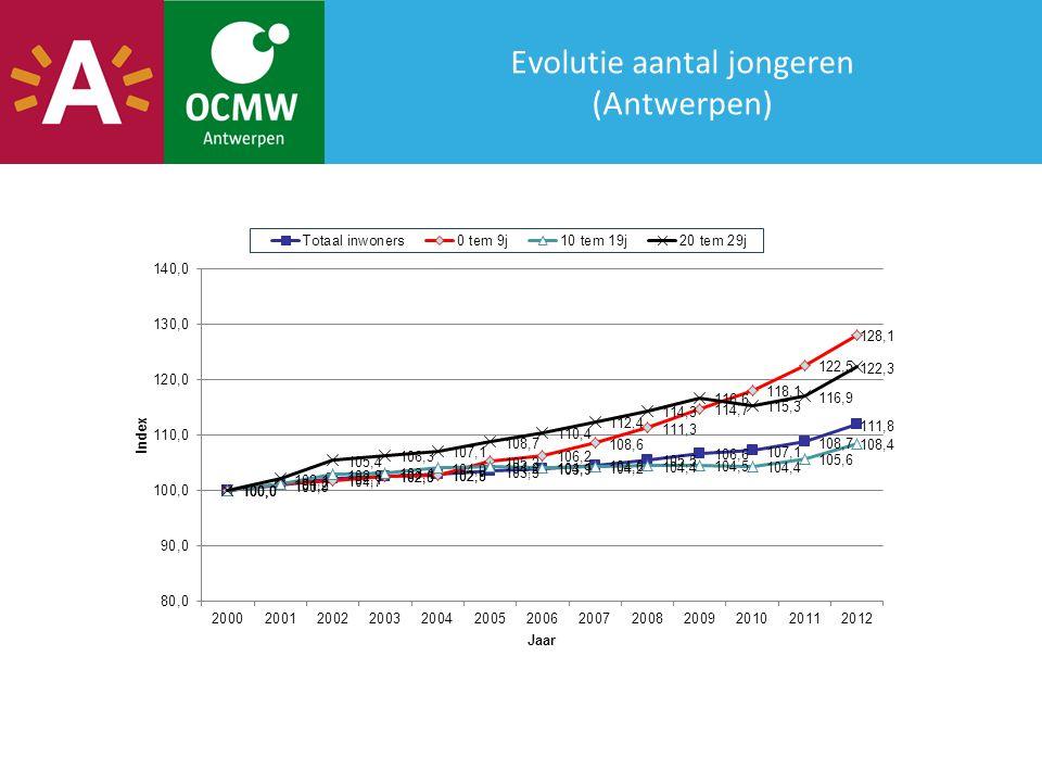 Evolutie aantal jongeren (Antwerpen)