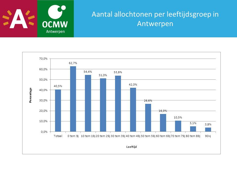 Aantal allochtonen per leeftijdsgroep in Antwerpen