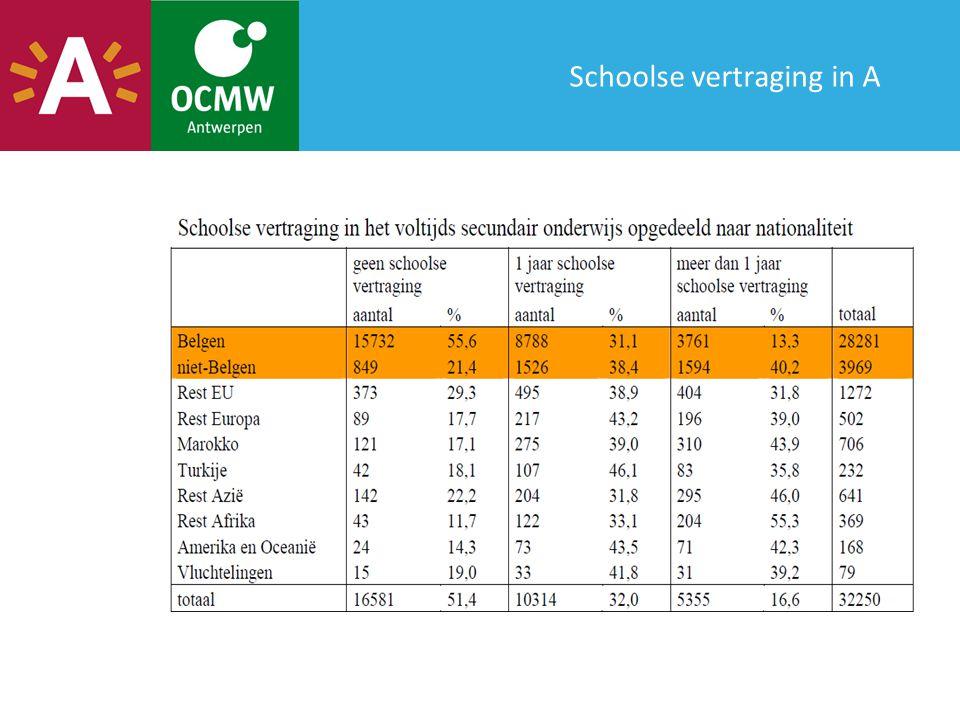 Risicogroepen Jongeren Kennen hogere werkloosheid en komen relatief meer voor bij OCMW- steuntrekkers