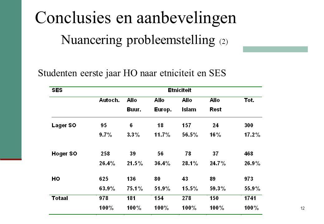 12 Conclusies en aanbevelingen Nuancering probleemstelling (2) Studenten eerste jaar HO naar etniciteit en SES