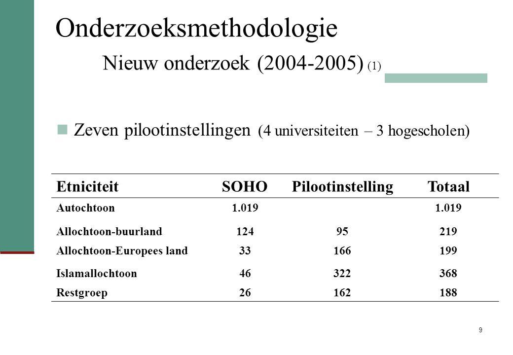 9 Onderzoeksmethodologie Nieuw onderzoek (2004-2005) (1) Zeven pilootinstellingen (4 universiteiten – 3 hogescholen) EtniciteitSOHOPilootinstellingTotaal Autochtoon1.019 Allochtoon-buurland12495219 Allochtoon-Europees land33166199 Islamallochtoon46322368 Restgroep26162188