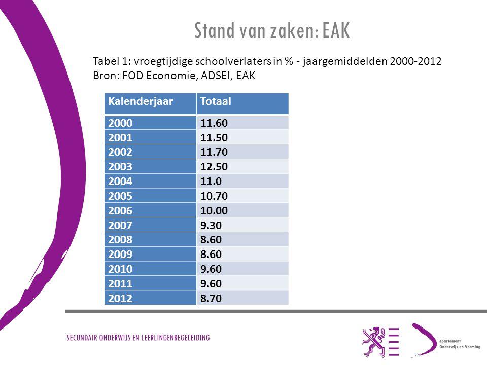 Stand van zaken: EAK KalenderjaarTotaal 200011.60 200111.50 200211.70 200312.50 200411.0 200510.70 200610.00 20079.30 20088.60 20098.60 20109.60 20119