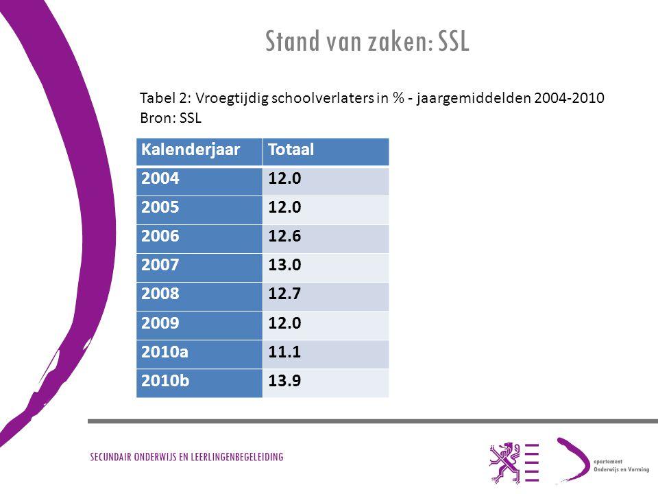 Stand van zaken: SSL KalenderjaarTotaal 200412.0 200512.0 200612.6 200713.0 200812.7 200912.0 2010a11.1 2010b13.9 Tabel 2: Vroegtijdig schoolverlaters