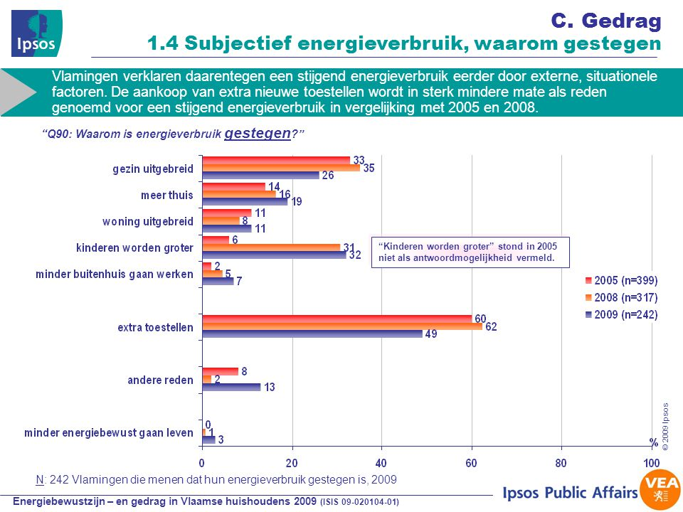 Energiebewustzijn – en gedrag in Vlaamse huishoudens 2009 (ISIS 09-020104-01) © 2009 Ipsos Kinderen worden groter stond in 2005 niet als antwoordmogelijkheid vermeld.