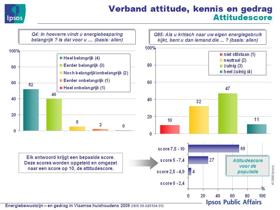 Energiebewustzijn – en gedrag in Vlaamse huishoudens 2009 (ISIS 09-020104-01) © 2009 Ipsos Q4: In hoeverre vindt u energiebesparing belangrijk .