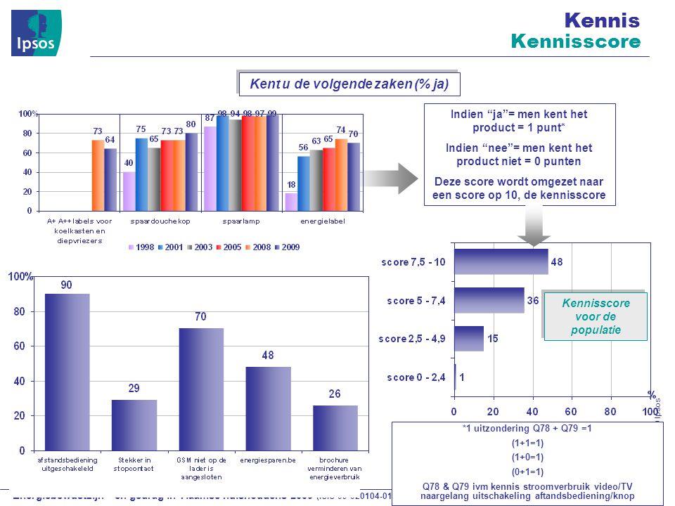 Energiebewustzijn – en gedrag in Vlaamse huishoudens 2009 (ISIS 09-020104-01) © 2009 Ipsos Kennis Kennisscore Kent u de volgende zaken (% ja) Indien ja = men kent het product = 1 punt* Indien nee = men kent het product niet = 0 punten Deze score wordt omgezet naar een score op 10, de kennisscore *1 uitzondering Q78 + Q79 =1 (1+1=1) (1+0=1) (0+1=1) Q78 & Q79 ivm kennis stroomverbruik video/TV naargelang uitschakeling aftandsbediening/knop Kennisscore voor de populatie