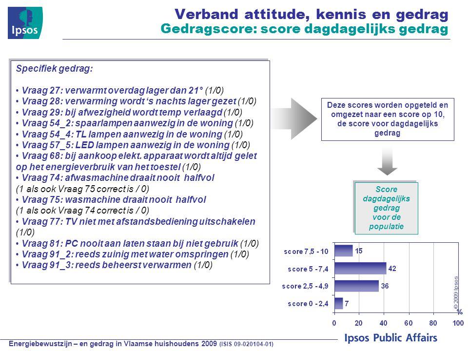Energiebewustzijn – en gedrag in Vlaamse huishoudens 2009 (ISIS 09-020104-01) © 2009 Ipsos Specifiek gedrag: Vraag 27: verwarmt overdag lager dan 21° (1/0) Vraag 28: verwarming wordt 's nachts lager gezet (1/0) Vraag 29: bij afwezigheid wordt temp verlaagd (1/0) Vraag 54_2: spaarlampen aanwezig in de woning (1/0) Vraag 54_4: TL lampen aanwezig in de woning (1/0) Vraag 57_5: LED lampen aanwezig in de woning (1/0) Vraag 68: bij aankoop elekt.