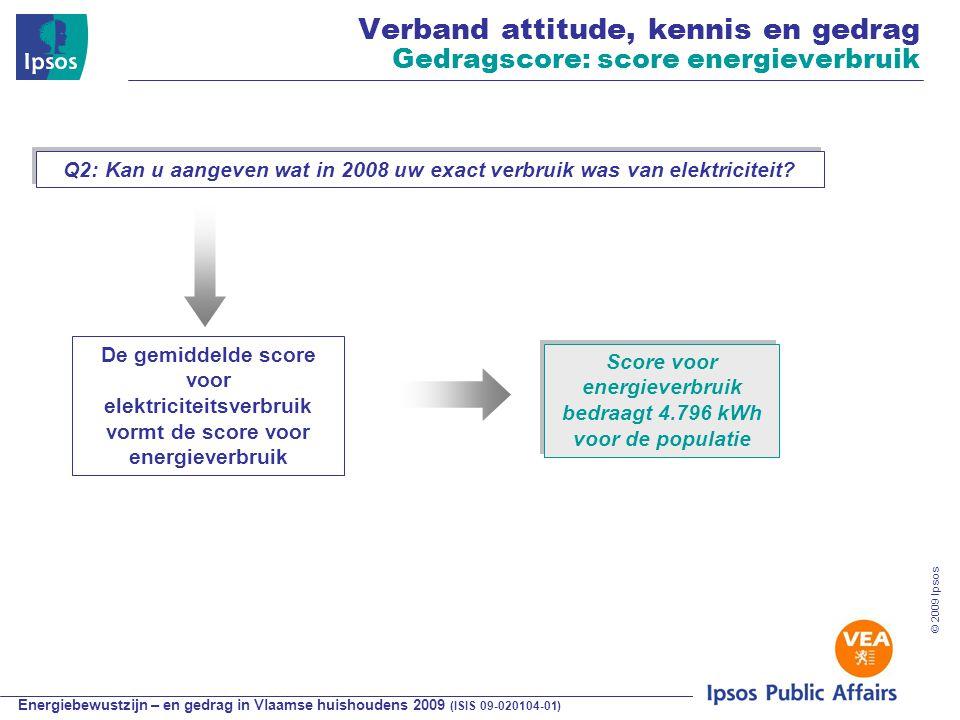 Energiebewustzijn – en gedrag in Vlaamse huishoudens 2009 (ISIS 09-020104-01) © 2009 Ipsos De gemiddelde score voor elektriciteitsverbruik vormt de score voor energieverbruik Verband attitude, kennis en gedrag Gedragscore: score energieverbruik Score voor energieverbruik bedraagt 4.796 kWh voor de populatie Score voor energieverbruik bedraagt 4.796 kWh voor de populatie Q2: Kan u aangeven wat in 2008 uw exact verbruik was van elektriciteit