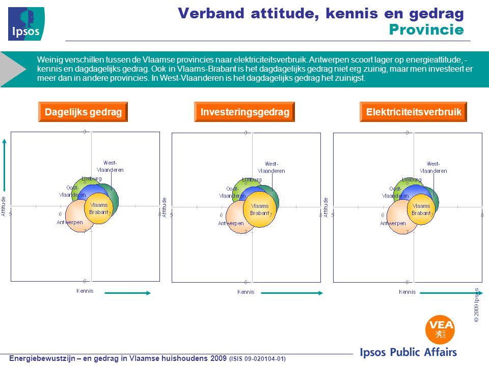 Energiebewustzijn – en gedrag in Vlaamse huishoudens 2009 (ISIS 09-020104-01) © 2009 Ipsos Verband attitude, kennis en gedrag Provincie Dagelijks gedragInvesteringsgedragElektriciteitsverbruik Weinig verschillen tussen de Vlaamse provincies naar elektriciteitsverbruik.