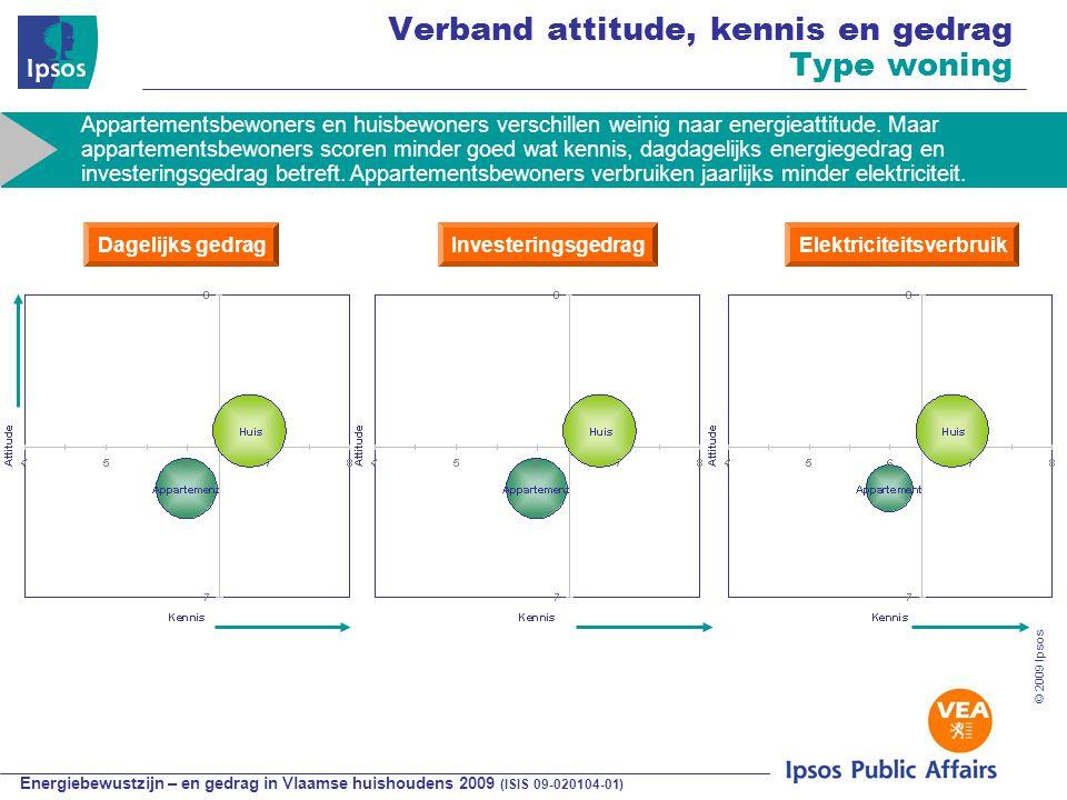 Energiebewustzijn – en gedrag in Vlaamse huishoudens 2009 (ISIS 09-020104-01) © 2009 Ipsos Verband attitude, kennis en gedrag Type woning Appartementsbewoners en huisbewoners verschillen weinig naar energieattitude.