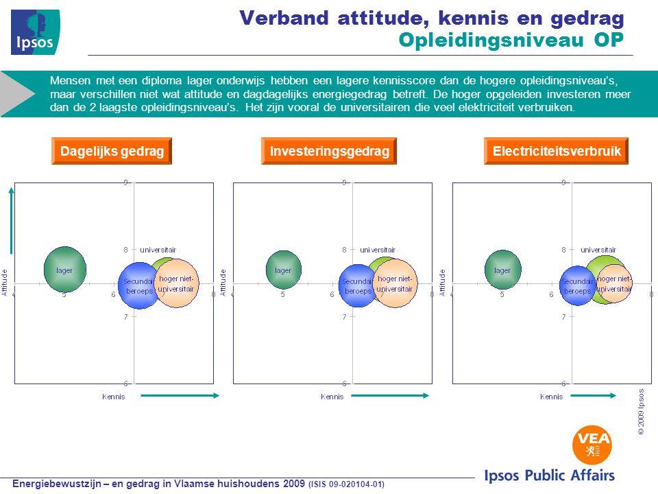 Energiebewustzijn – en gedrag in Vlaamse huishoudens 2009 (ISIS 09-020104-01) © 2009 Ipsos Verband attitude, kennis en gedrag Opleidingsniveau OP Dagelijks gedragInvesteringsgedragElectriciteitsverbruik Mensen met een diploma lager onderwijs hebben een lagere kennisscore dan de hogere opleidingsniveau's, maar verschillen niet wat attitude en dagdagelijks energiegedrag betreft.