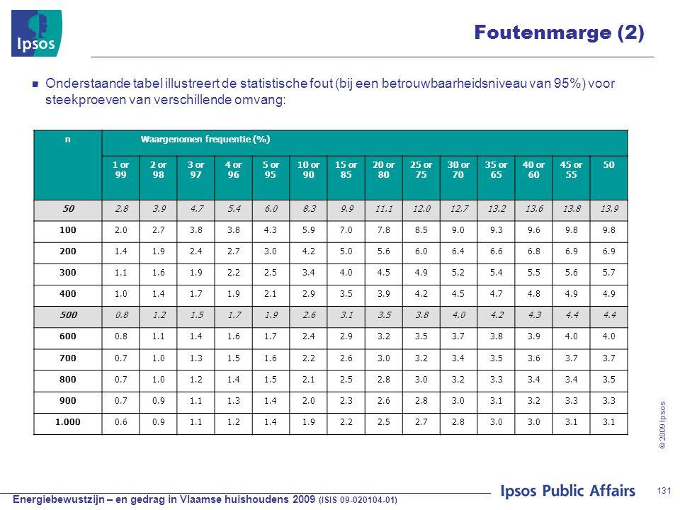 Energiebewustzijn – en gedrag in Vlaamse huishoudens 2009 (ISIS 09-020104-01) © 2009 Ipsos 131 Foutenmarge (2) Onderstaande tabel illustreert de statistische fout (bij een betrouwbaarheidsniveau van 95%) voor steekproeven van verschillende omvang: nWaargenomen frequentie (%) 1 or 99 2 or 98 3 or 97 4 or 96 5 or 95 10 or 90 15 or 85 20 or 80 25 or 75 30 or 70 35 or 65 40 or 60 45 or 55 50 2.83.94.75.46.08.39.911.112.012.713.213.613.813.9 1002.02.73.8 4.35.97.07.88.59.09.39.69.8 2001.41.92.42.73.04.25.05.66.06.46.66.86.9 3001.11.61.92.22.53.44.04.54.95.25.45.55.65.7 4001.01.41.71.92.12.93.53.94.24.54.74.84.9 5000.81.21.51.71.92.63.13.53.84.04.24.34.4 6000.81.11.41.61.72.42.93.23.53.73.83.94.0 7000.71.01.31.51.62.22.63.03.23.43.53.63.7 8000.71.01.21.41.52.12.52.83.03.23.33.4 3.5 9000.70.91.11.31.42.02.32.62.83.03.13.23.3 1.0000.60.91.11.21.41.92.22.52.72.83.0 3.1