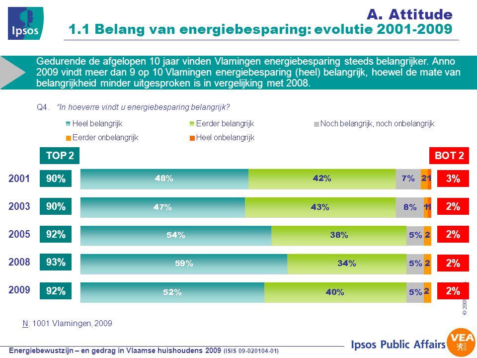 Energiebewustzijn – en gedrag in Vlaamse huishoudens 2009 (ISIS 09-020104-01) © 2009 Ipsos 27 A.Attitude 1.1 Belang van energiebesparing: evolutie 2001-2009 90% 92% 3% 2% TOP 2BOT 2 2001 2008 Gedurende de afgelopen 10 jaar vinden Vlamingen energiebesparing steeds belangrijker.