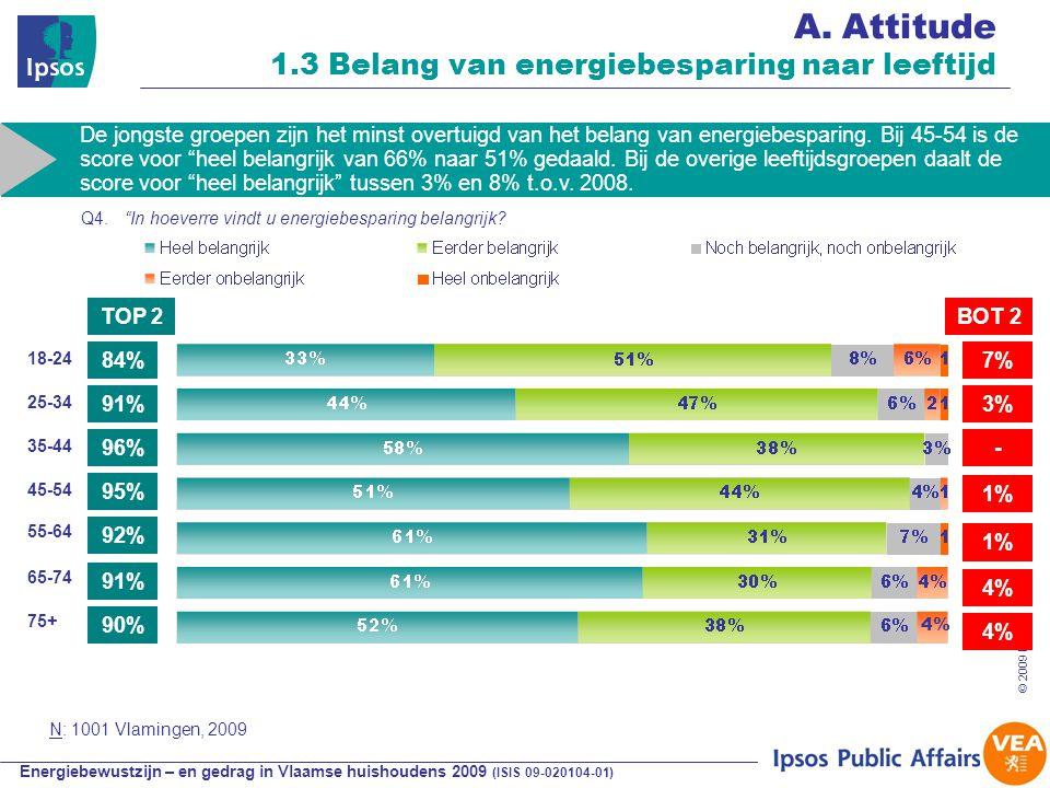 Energiebewustzijn – en gedrag in Vlaamse huishoudens 2009 (ISIS 09-020104-01) © 2009 Ipsos 29 A.Attitude 1.3 Belang van energiebesparing naar leeftijd 84% 96% 7% 3% TOP 2BOT 2 18-24 45-54 De jongste groepen zijn het minst overtuigd van het belang van energiebesparing.