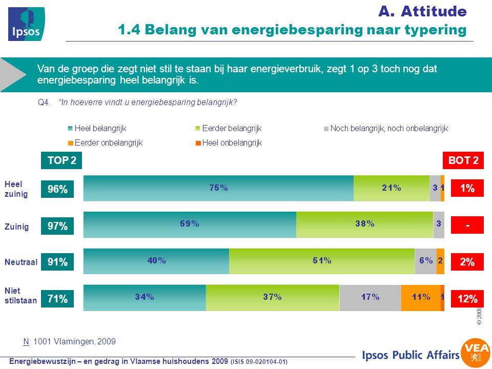 Energiebewustzijn – en gedrag in Vlaamse huishoudens 2009 (ISIS 09-020104-01) © 2009 Ipsos 30 A.Attitude 1.4 Belang van energiebesparing naar typering Van de groep die zegt niet stil te staan bij haar energieverbruik, zegt 1 op 3 toch nog dat energiebesparing heel belangrijk is.
