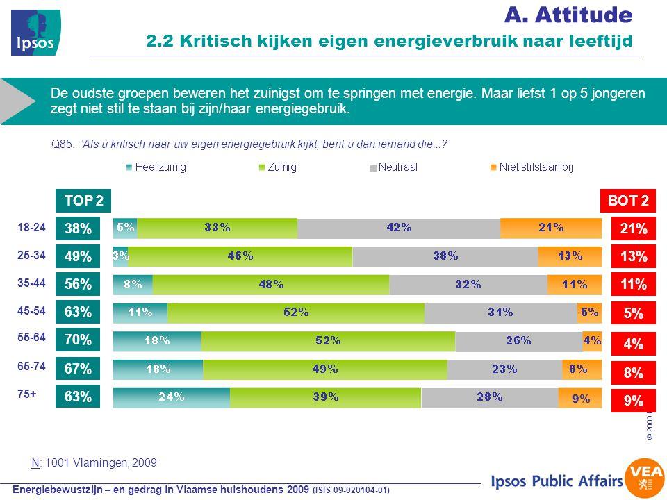 Energiebewustzijn – en gedrag in Vlaamse huishoudens 2009 (ISIS 09-020104-01) © 2009 Ipsos 33 A.Attitude 2.2 Kritisch kijken eigen energieverbruik naar leeftijd 38% 56% 21% 13% TOP 2BOT 2 18-24 45-54 De oudste groepen beweren het zuinigst om te springen met energie.
