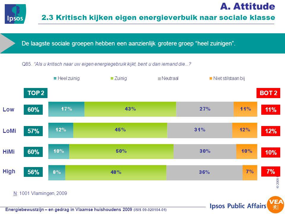 Energiebewustzijn – en gedrag in Vlaamse huishoudens 2009 (ISIS 09-020104-01) © 2009 Ipsos 34 A.Attitude 2.3 Kritisch kijken eigen energieverbuik naar sociale klasse 60% TOP 2BOT 2 LoMi De laagste sociale groepen hebben een aanzienlijk grotere groep heel zuinigen .