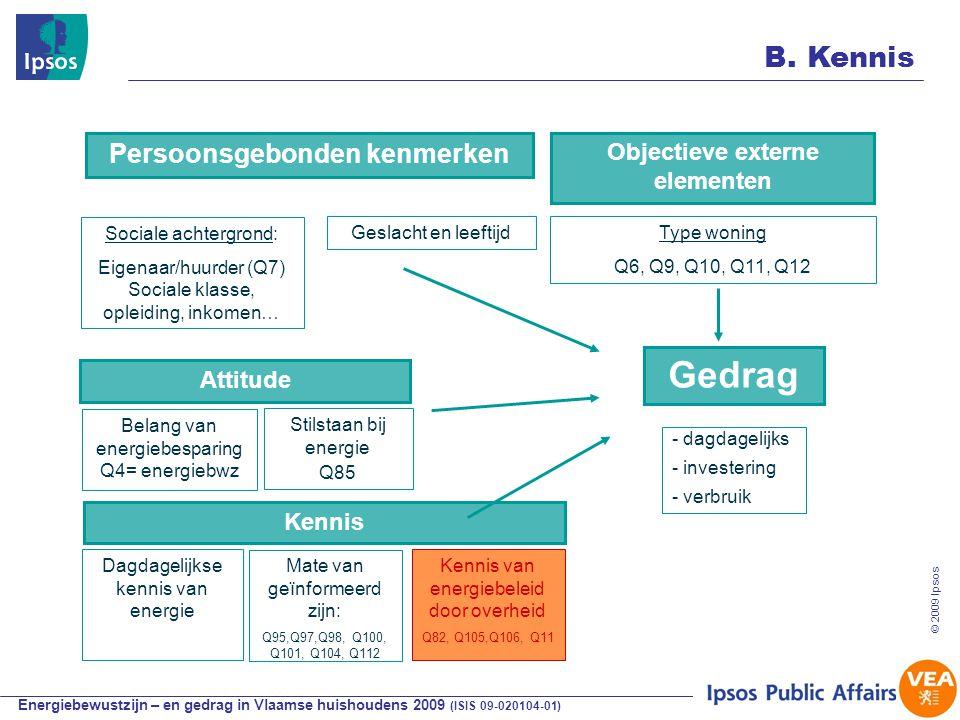 Energiebewustzijn – en gedrag in Vlaamse huishoudens 2009 (ISIS 09-020104-01) © 2009 Ipsos Sociale achtergrond: Eigenaar/huurder (Q7) Sociale klasse, opleiding, inkomen… - dagdagelijks - investering - verbruik Kennis Attitude Belang van energiebesparing Q4= energiebwz Persoonsgebonden kenmerken Objectieve externe elementen Geslacht en leeftijd Dagdagelijkse kennis van energie B.