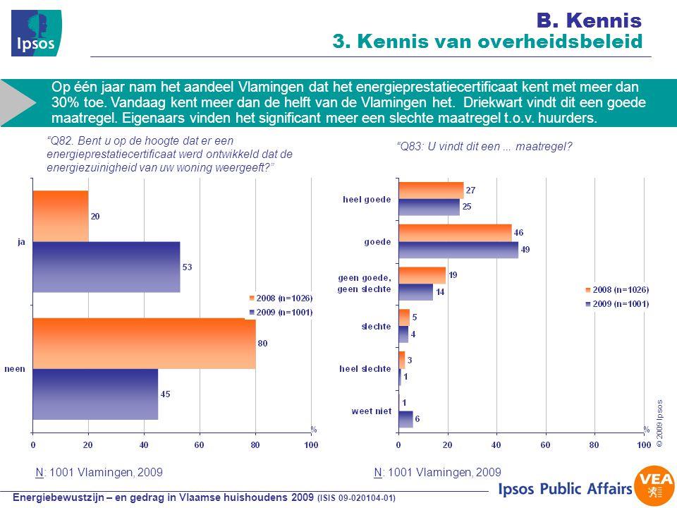Energiebewustzijn – en gedrag in Vlaamse huishoudens 2009 (ISIS 09-020104-01) © 2009 Ipsos N: 1001 Vlamingen, 2009 Q82.