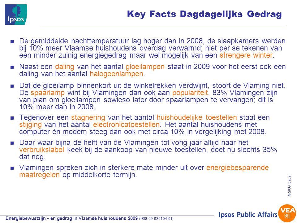 Energiebewustzijn – en gedrag in Vlaamse huishoudens 2009 (ISIS 09-020104-01) © 2009 Ipsos Key Facts Dagdagelijks Gedrag De gemiddelde nachttemperatuur lag hoger dan in 2008, de slaapkamers werden bij 10% meer Vlaamse huishoudens overdag verwarmd; niet per se tekenen van een minder zuinig energiegedrag maar wel mogelijk van een strengere winter.