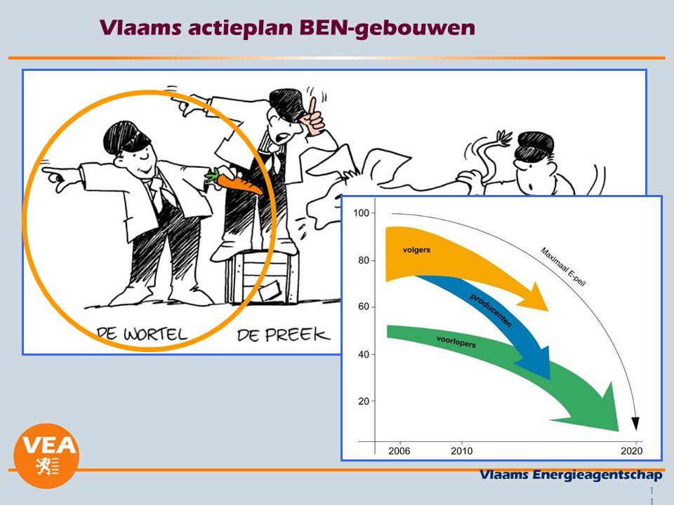 11 Vlaams actieplan BEN-gebouwen
