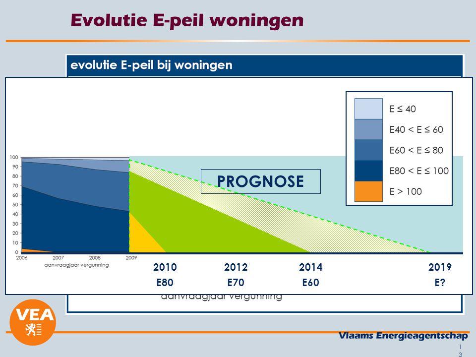 13 Evolutie E-peil woningen 2010 E80 2014 E60 2012 E70 2019 E? PROGNOSE