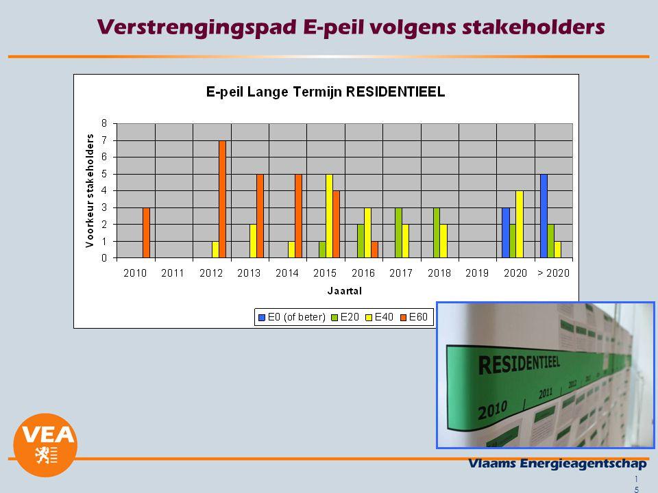 15 Verstrengingspad E-peil volgens stakeholders