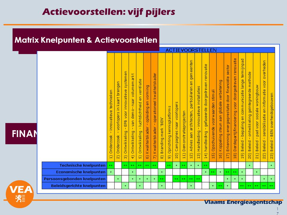 17 Actievoorstellen: vijf pijlers INNOVATIE KWALITEITSKADER SENSIBILISATIE & INFORMATIE FINANCIERING ENERGIEBELEID ACTIEVOORSTELLEN Matrix Knelpunten & Actievoorstellen