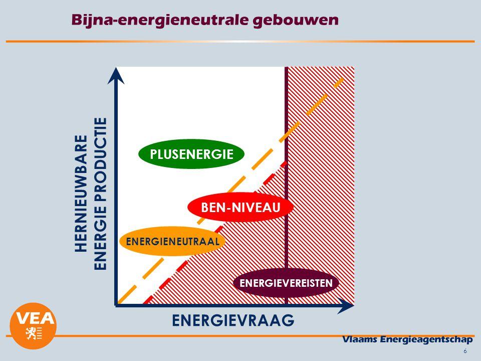 6 Bijna-energieneutrale gebouwen ENERGIEVRAAG HERNIEUWBARE ENERGIE PRODUCTIE ENERGIEVEREISTEN BEN-NIVEAU PLUSENERGIE ENERGIENEUTRAAL