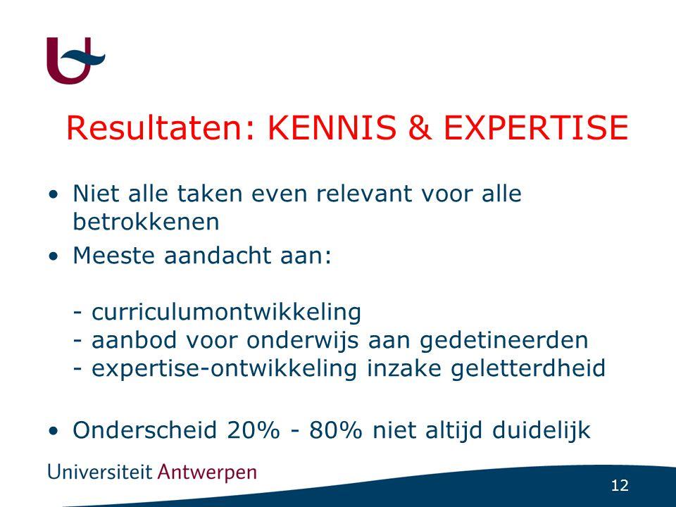 12 Resultaten: KENNIS & EXPERTISE Niet alle taken even relevant voor alle betrokkenen Meeste aandacht aan: - curriculumontwikkeling - aanbod voor onde