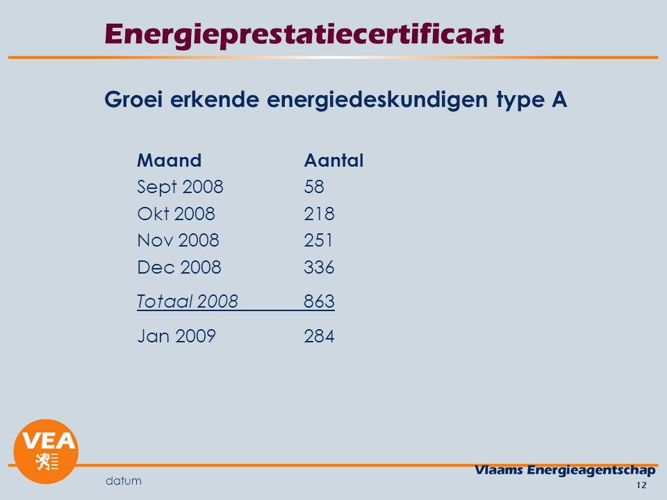 datum 12 Energieprestatiecertificaat Groei erkende energiedeskundigen type A MaandAantal Sept 200858 Okt 2008218 Nov 2008251 Dec 2008336 Totaal 2008863 Jan 2009284