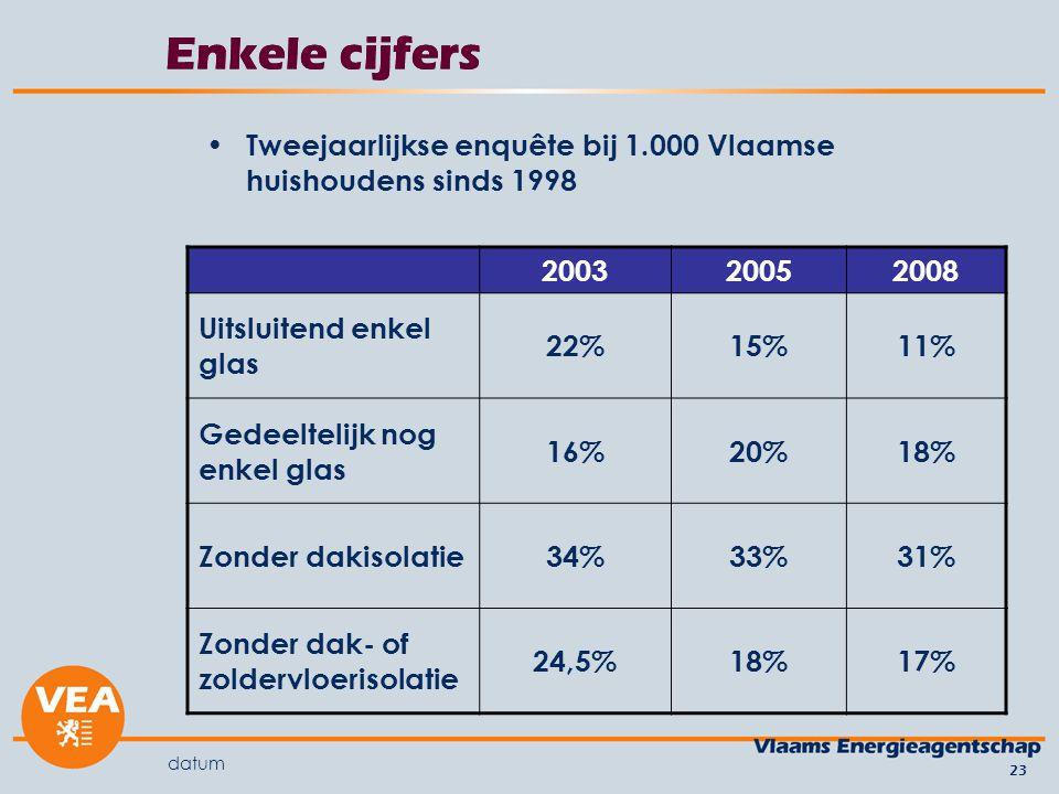 datum 23 Enkele cijfers Tweejaarlijkse enquête bij 1.000 Vlaamse huishoudens sinds 1998 200320052008 Uitsluitend enkel glas 22%15%11% Gedeeltelijk nog enkel glas 16%20%18% Zonder dakisolatie34%33%31% Zonder dak- of zoldervloerisolatie 24,5%18%17%