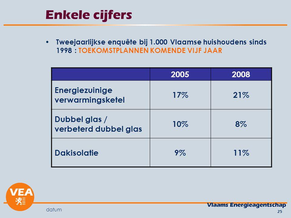 datum 25 Enkele cijfers Tweejaarlijkse enquête bij 1.000 Vlaamse huishoudens sinds 1998 : TOEKOMSTPLANNEN KOMENDE VIJF JAAR 20052008 Energiezuinige verwarmingsketel 17%21% Dubbel glas / verbeterd dubbel glas 10%8% Dakisolatie9%11%