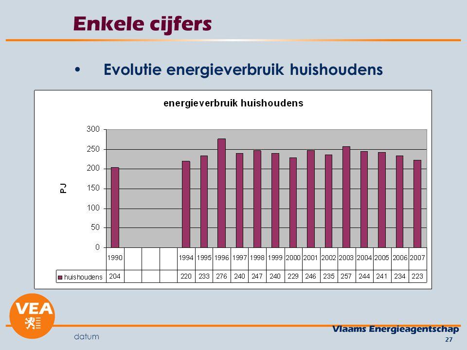 datum 27 Enkele cijfers Evolutie energieverbruik huishoudens