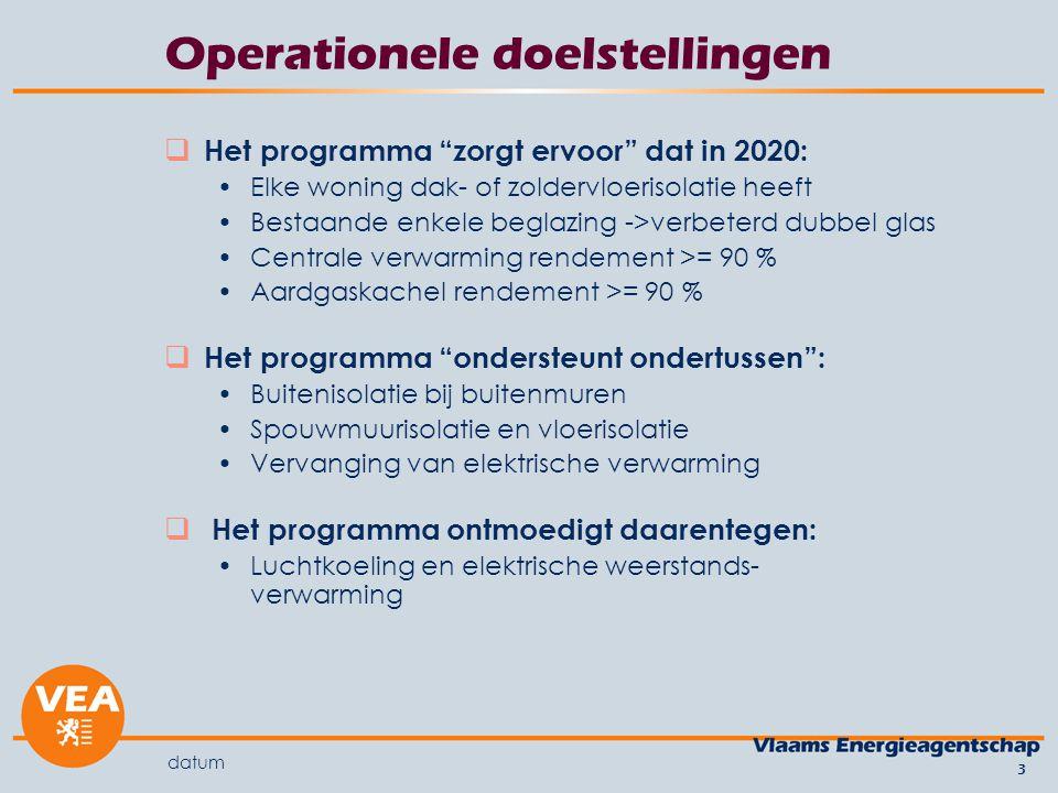 datum 24 Enkele cijfers Tweejaarlijkse enquête bij 1.000 Vlaamse huishoudens sinds 1998 200320052008 Aardgas: condensatieketel 4%6%11% Stookolie: condensatieketel 0%3%5%