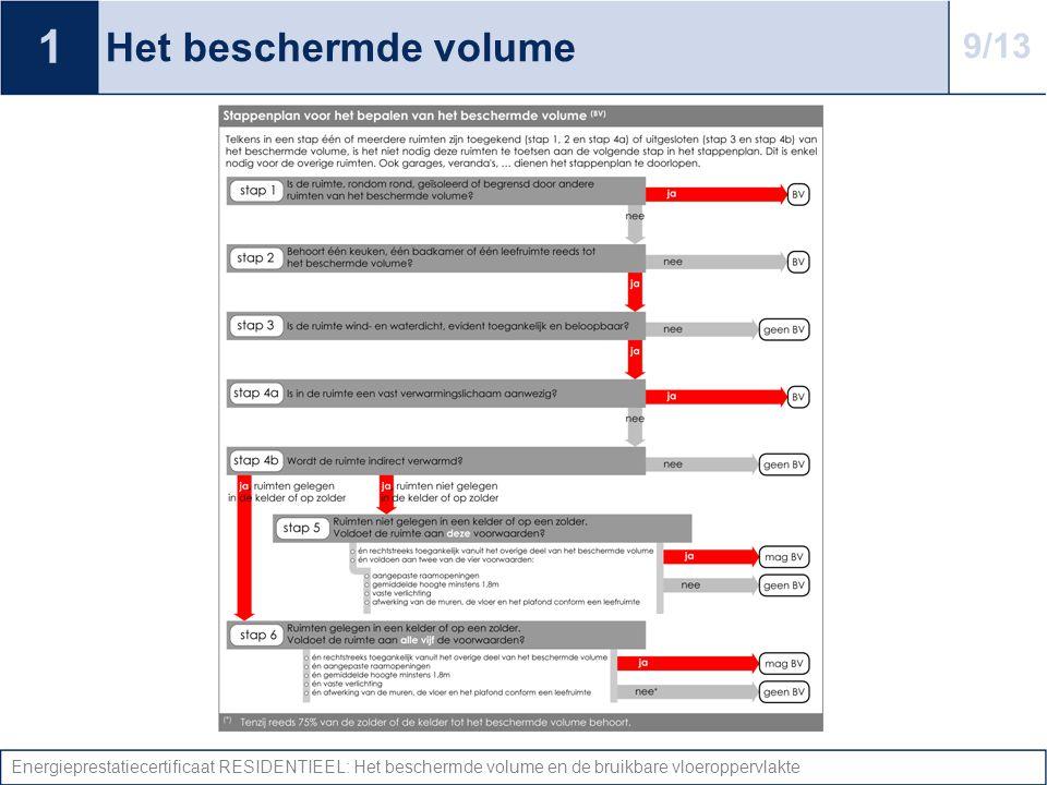 Energieprestatiecertificaat RESIDENTIEEL: Het beschermde volume en de bruikbare vloeroppervlakte Het beschermde volume 1 9/13