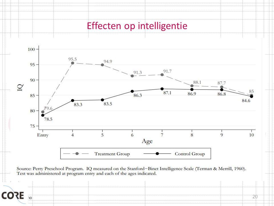 Typisch Domo Effecten op intelligentie 20