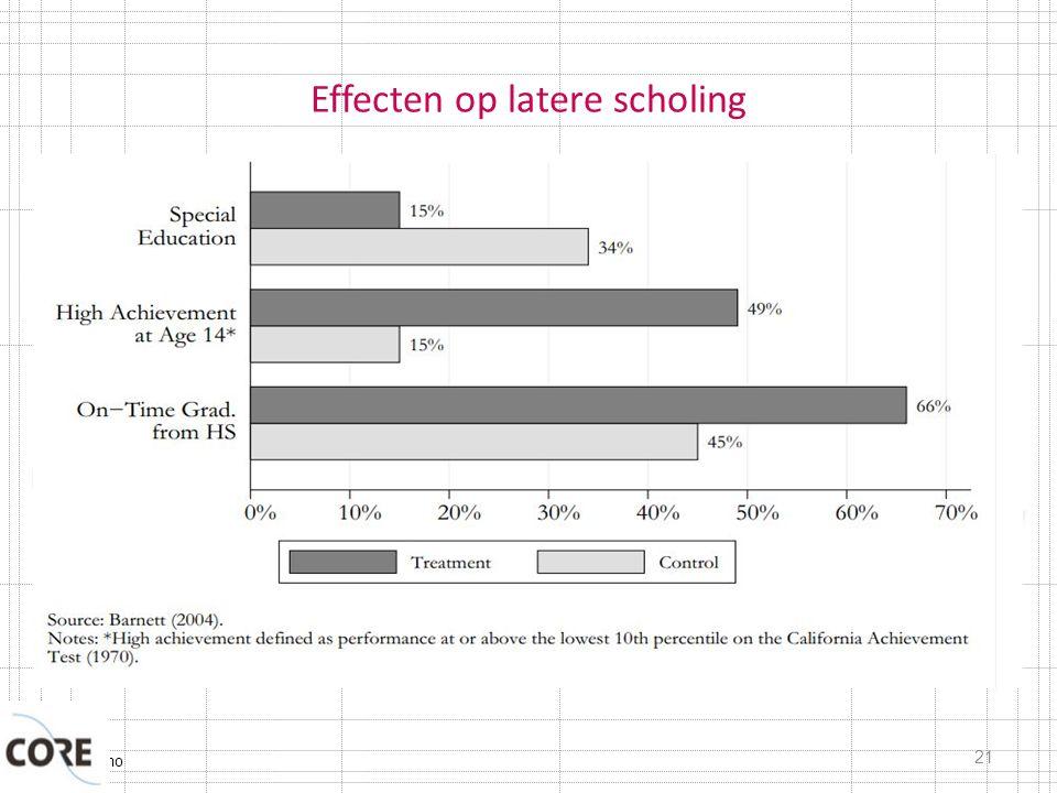 Typisch Domo Effecten op latere scholing 21