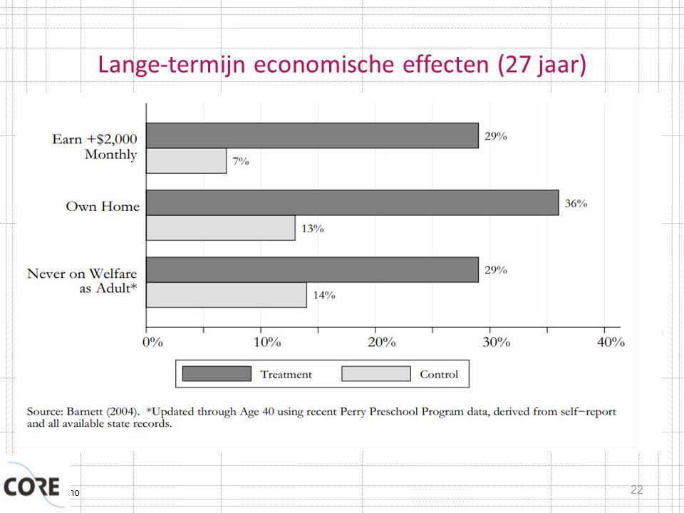 Typisch Domo Lange-termijn economische effecten (27 jaar) 22