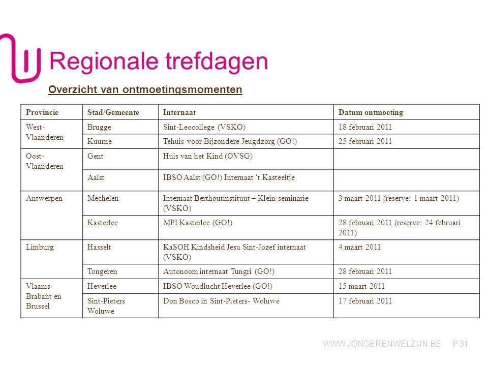 WWW.JONGERENWELZIJN.BE P 31 Regionale trefdagen ProvincieStad/GemeenteInternaatDatum ontmoeting West- Vlaanderen BruggeSint-Leocollege (VSKO)18 februari 2011 KuurneTehuis voor Bijzondere Jeugdzorg (GO!)25 februari 2011 Oost- Vlaanderen GentHuis van het Kind (OVSG) AalstIBSO Aalst (GO!) Internaat 't Kasteeltje AntwerpenMechelenInternaat Berthoutinstituut – Klein seminarie (VSKO) 3 maart 2011 (reserve: 1 maart 2011) KasterleeMPI Kasterlee (GO!)28 februari 2011 (reserve: 24 februari 2011) LimburgHasseltKaSOH Kindsheid Jesu Sint-Jozef internaat (VSKO) 4 maart 2011 TongerenAutonoom internaat Tungri (GO!)28 februari 2011 Vlaams- Brabant en Brussel HeverleeIBSO Woudlucht Heverlee (GO!)15 maart 2011 Sint-Pieters Woluwe Don Bosco in Sint-Pieters- Woluwe17 februari 2011 Overzicht van ontmoetingsmomenten