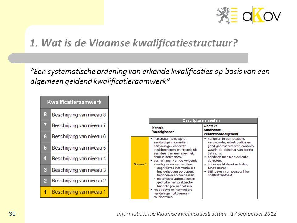 """1. Wat is de Vlaamse kwalificatiestructuur? """"Een systematische ordening van erkende kwalificaties op basis van een algemeen geldend kwalificatieraamwe"""