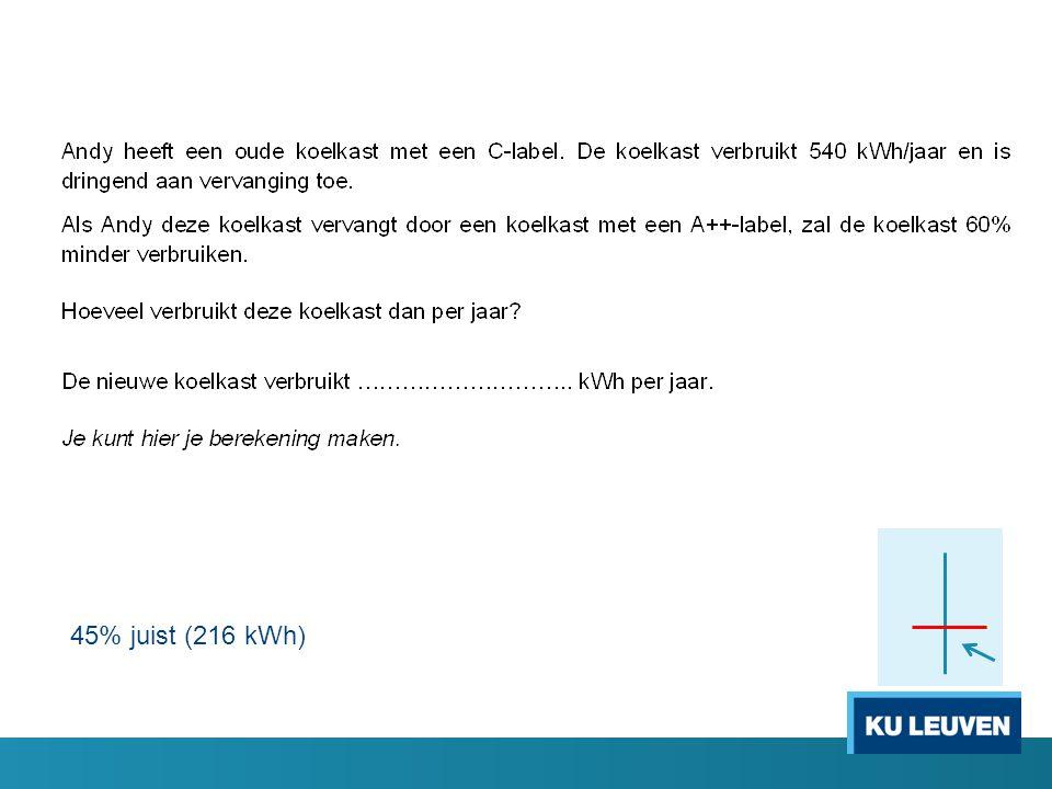 45% juist (216 kWh)