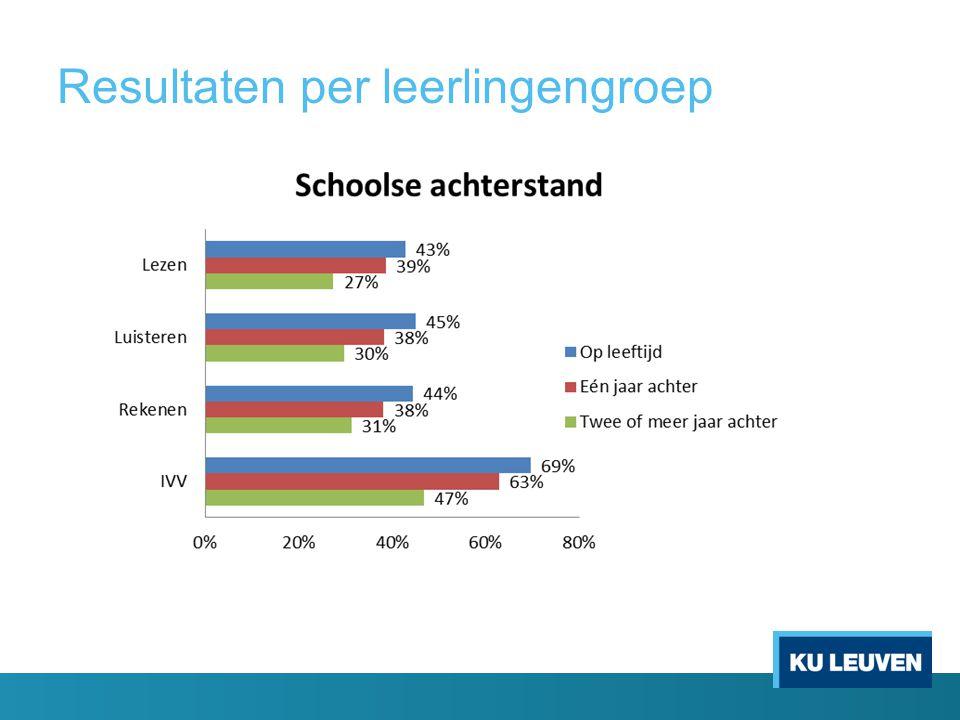 Resultaten per leerlingengroep