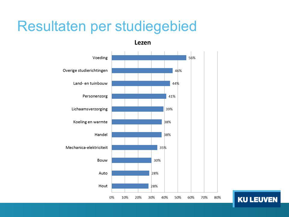 Resultaten per studiegebied