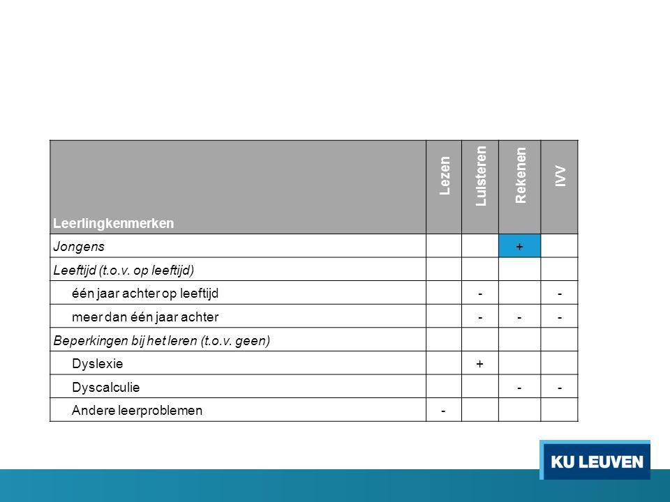 Lezen Luisteren Rekenen IVV Leerlingkenmerken Jongens + Leeftijd (t.o.v.