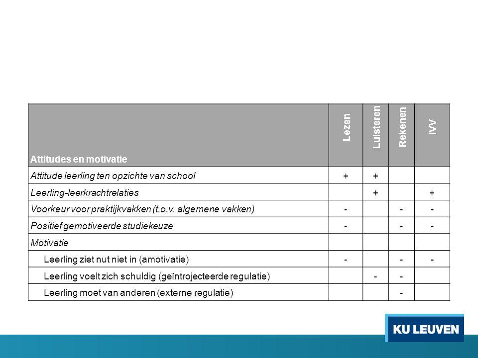 Lezen Luisteren Rekenen IVV Attitudes en motivatie Attitude leerling ten opzichte van school++ Leerling-leerkrachtrelaties + + Voorkeur voor praktijkvakken (t.o.v.