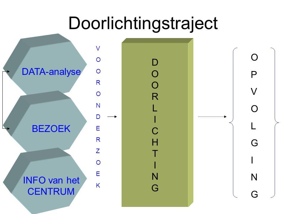 Doorlichtingstraject DATA-analyse BEZOEK INFO van het CENTRUM VOORONDERZOEKVOORONDERZOEK DOORLICHTINGDOORLICHTING OPVOLGINGOPVOLGING