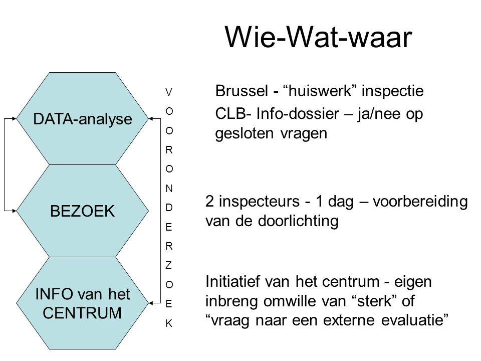 Wie-Wat-waar DATA-analyse BEZOEK INFO van het CENTRUM VOORONDERZOEKVOORONDERZOEK 2 inspecteurs - 1 dag – voorbereiding van de doorlichting Initiatief van het centrum - eigen inbreng omwille van sterk of vraag naar een externe evaluatie Brussel - huiswerk inspectie CLB- Info-dossier – ja/nee op gesloten vragen